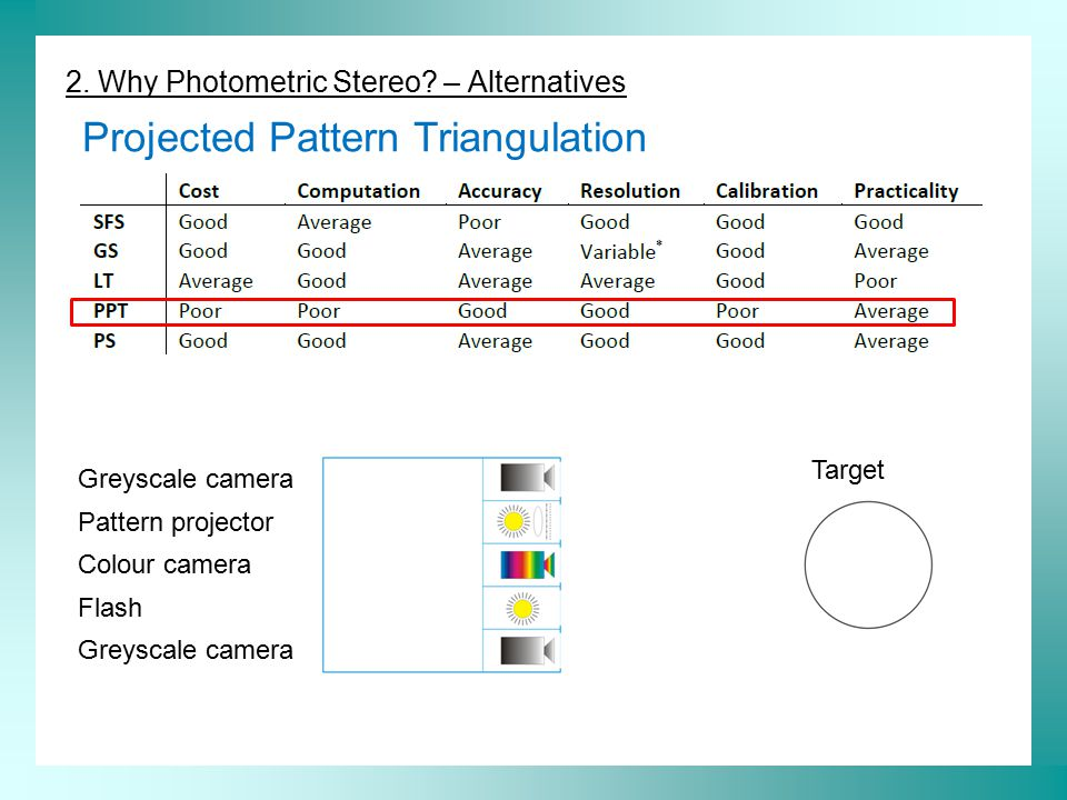 2. Why Photometric Stereo? – Alternatives Projected Pattern Triangulation Greyscale camera Pattern projector Colour camera Flash Greyscale camera Targ