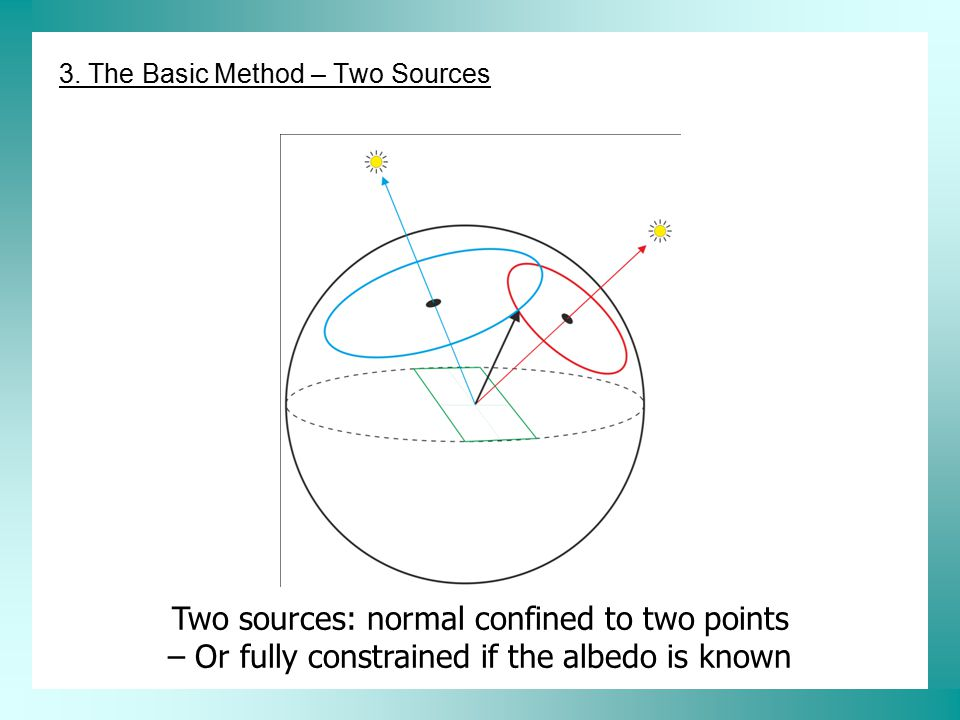 Two sources: normal confined to two points – Or fully constrained if the albedo is known 3. The Basic Method – Two Sources