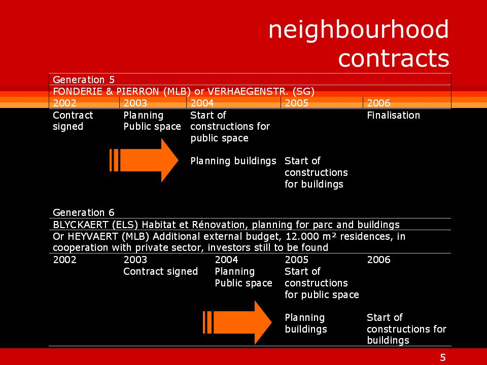 6 l Housing and real estate l Public Spaces l Social Action shared investments (municipality, region, state, PPS)