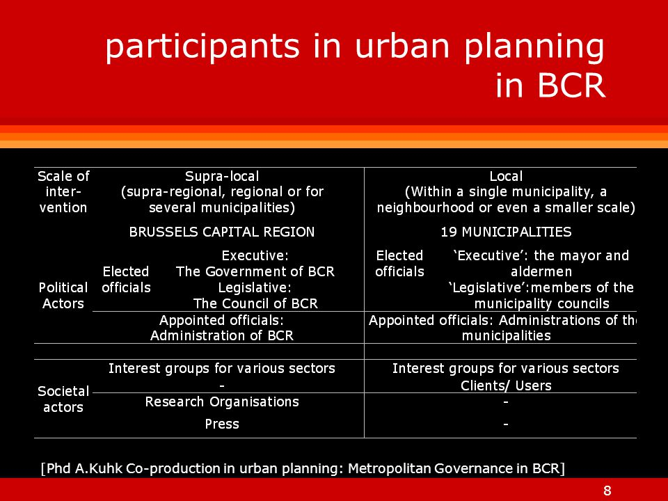 8 participants in urban planning in BCR [Phd A.Kuhk Co-production in urban planning: Metropolitan Governance in BCR]