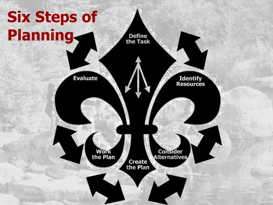 Six Steps of Planning
