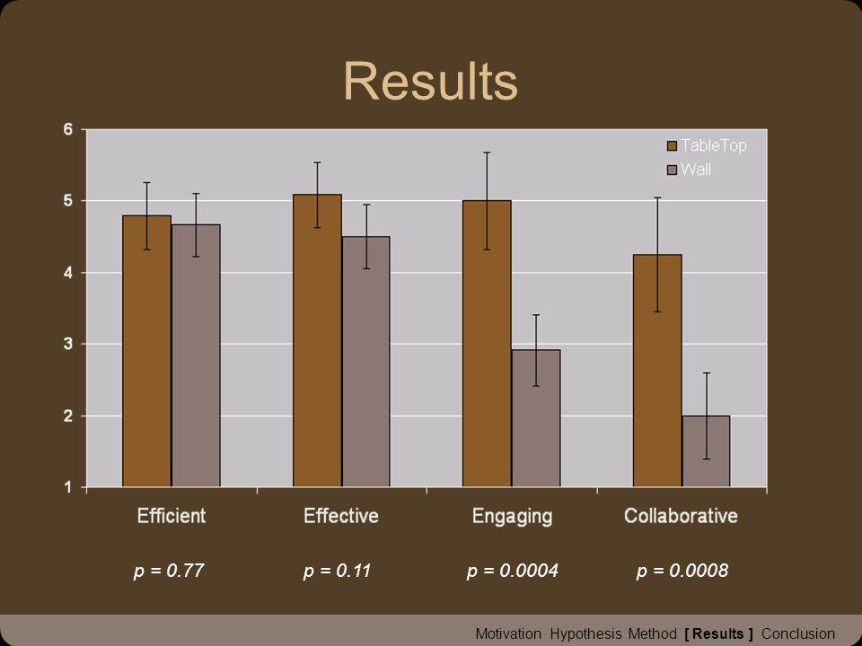 Results Motivation Hypothesis Method [ Results ] Conclusion p = 0.11p = 0.77p = 0.0004p = 0.0008