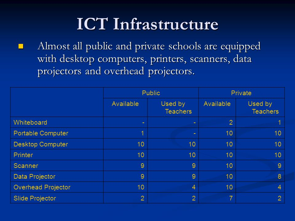 ICT Infrastructure Almost all public and private schools are equipped with desktop computers, printers, scanners, data projectors and overhead projectors.