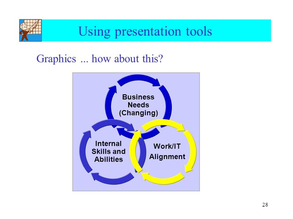 28 Using presentation tools Graphics... how about this.