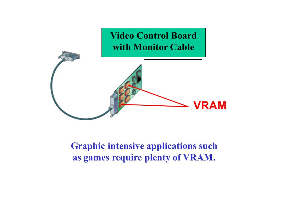 VRAM Graphic intensive applications such as games require plenty of VRAM. Video Control Board with Monitor Cable