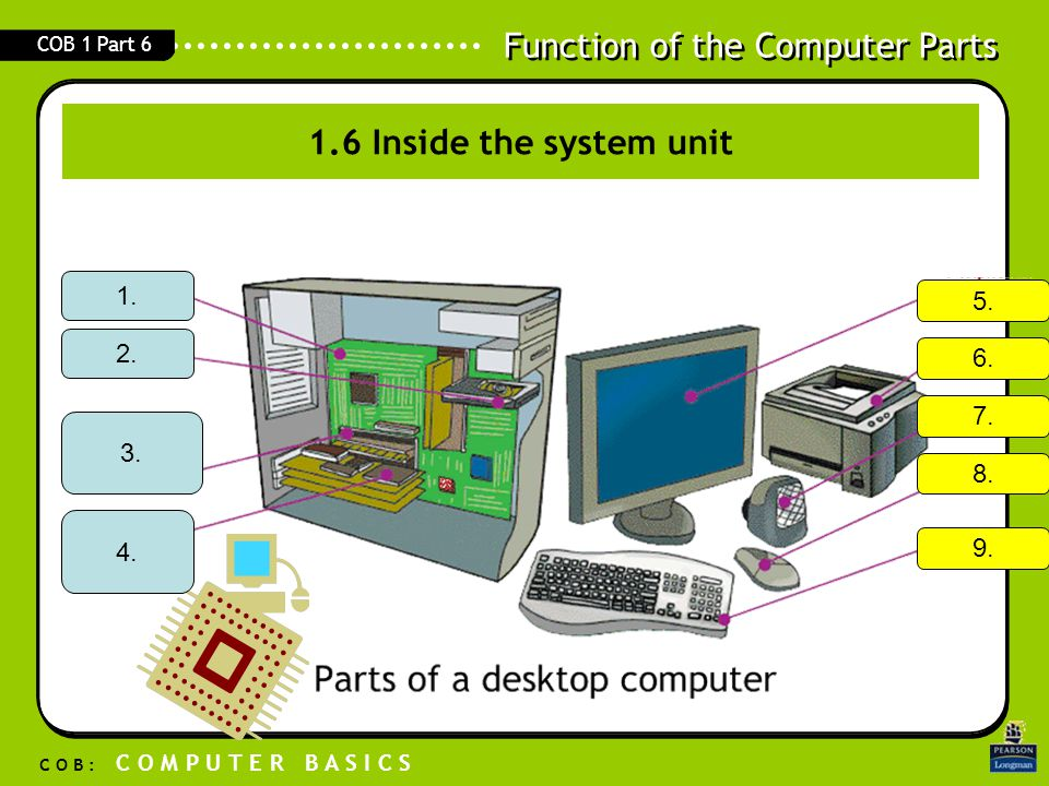 Function of the Computer Parts C O B : C O M P U T E R B A S I C S COB 1 Part 6 1.7 Function of Parts of a Computer System (Hardware) A computer is made up of different parts Each part performs different function or operation 2.