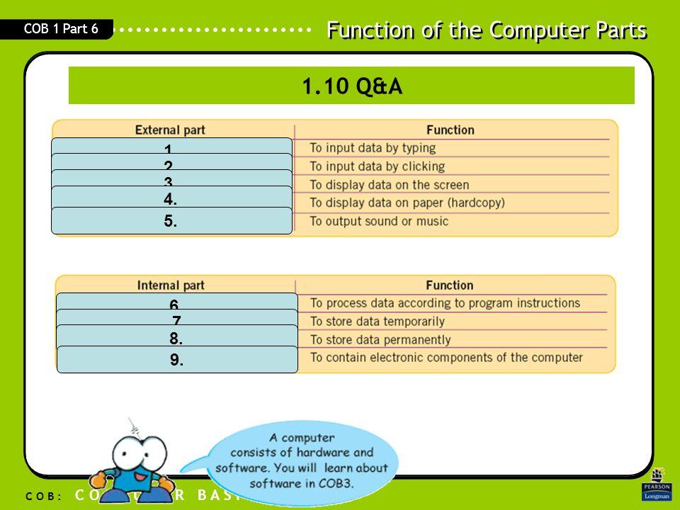 Function of the Computer Parts C O B : C O M P U T E R B A S I C S COB 1 Part 6 1. 2. 3. 4. 5. 6. 7 8. 9. 1.10 Q&A