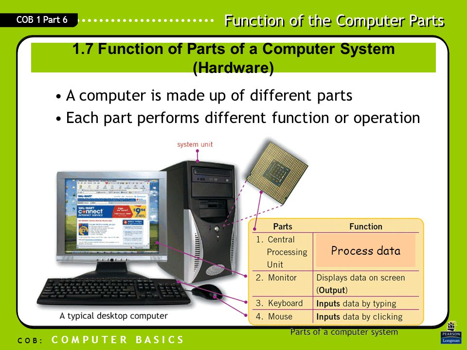 Function of the Computer Parts C O B : C O M P U T E R B A S I C S COB 1 Part 6 –Primary memory Stores data currently or frequently used 1.7 Function of Parts of a Computer System (Hardware – Memory/ Storage) Primary Memory