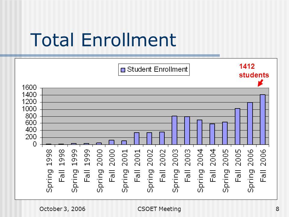 October 3, 2006CSOET Meeting8 Total Enrollment 1412 students