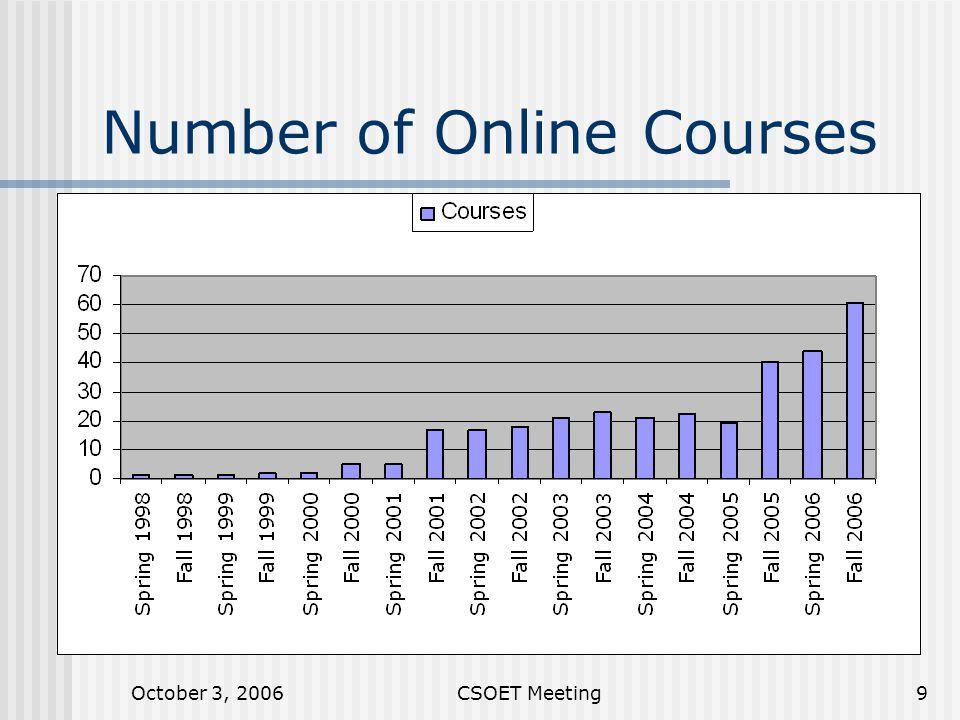 October 3, 2006CSOET Meeting9 Number of Online Courses