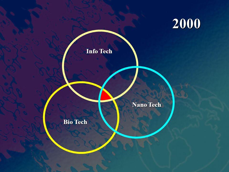 Info Tech Nano Tech Bio Tech 2000