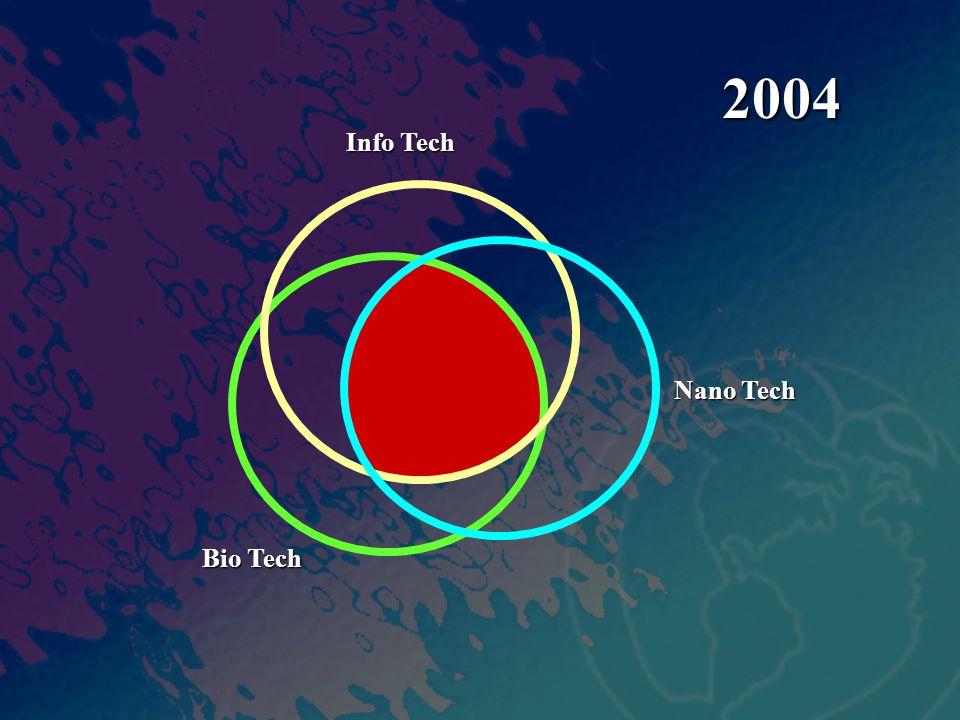Info Tech Nano Tech Bio Tech 2004