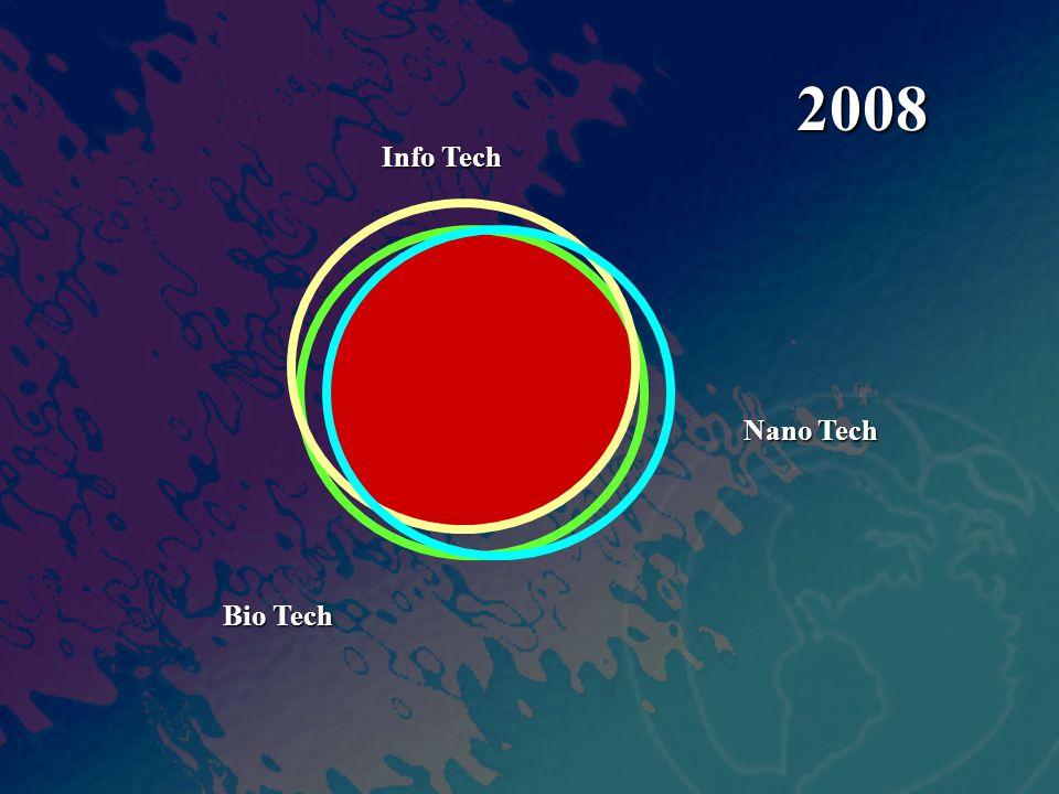 Info Tech Nano Tech Bio Tech 2008