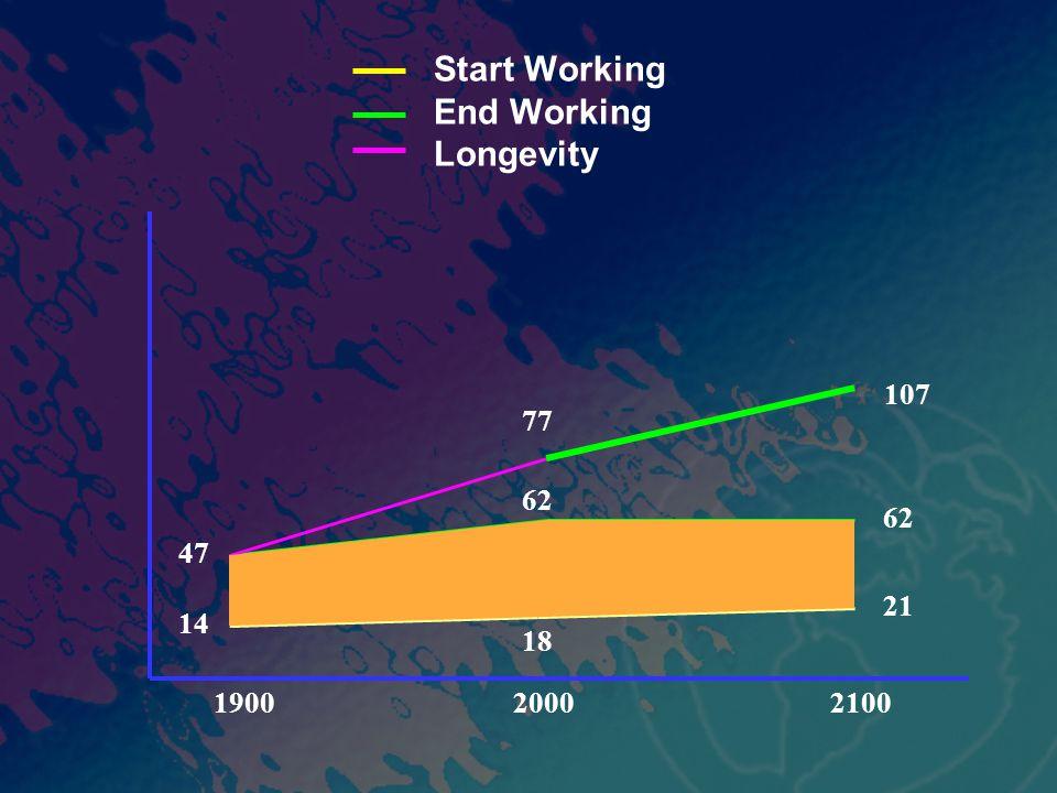 Start Working End Working Longevity 190020002100 47 62 77 21 62 14 18 107