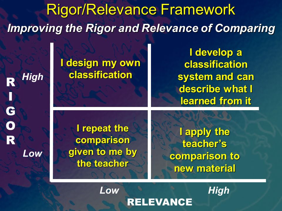 RIGORRIGOR RELEVANCE Rigor/Relevance Framework I repeat the comparison given to me by the teacher Improving the Rigor and Relevance of Comparing I design my own classification I develop a classification system and can describe what I learned from it I apply the teacher's comparison to new material High Low