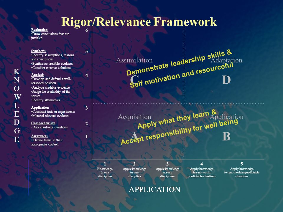 Rigor/Relevance Framework KNOWLEDGEKNOWLEDGE APPLICATION Assimilation C Adaptation D Application B Acquisition A Evaluation Draw conclusions that are justified 6 Synthesis Identify assumptions, reasons and conclusions Synthesize credible evidence Consider creative solutions 5 Analysis Develop and defend a well- reasoned position Analyze credible evidence Judge the credibility of the source Identify alternatives 4 Application Construct tests or experiments Marshal relevant evidence 3 Comprehension Ask clarifying questions 2 Awareness Define terms in their appropriate context 1 1 Knowledge in one discipline 2 Apply knowledge in one discipline 3 Apply knowledge across disciplines 4 Apply knowledge to real-world predictable situations 5 Apply knowledge to real-world unpredictable situations Demonstrate leadership skills & Self motivation and resourceful Apply what they learn & Accept responsibility for well being