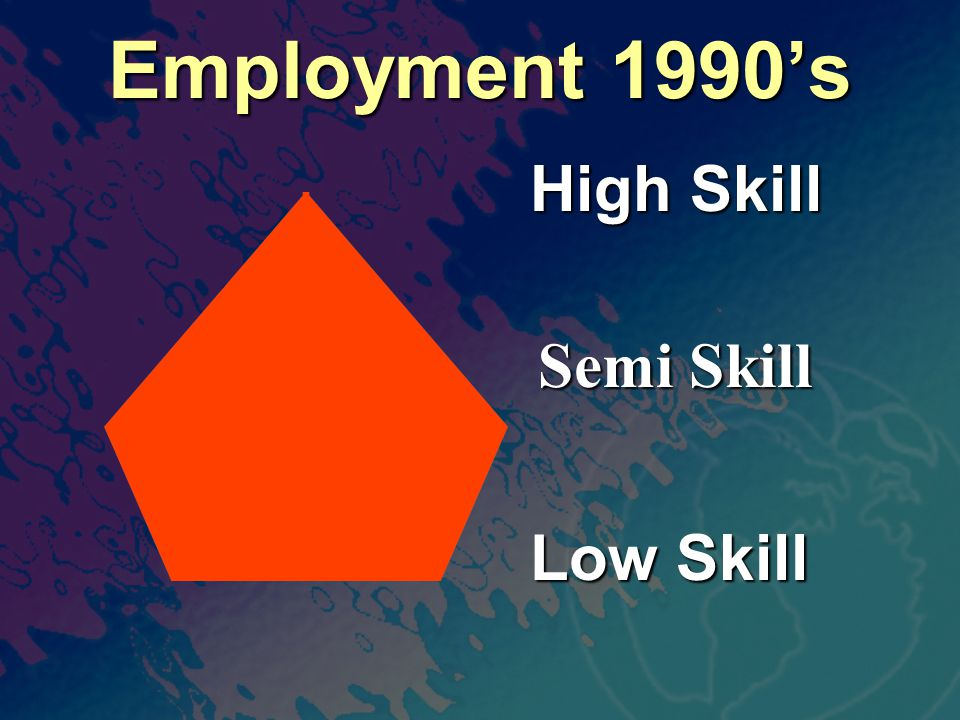 Employment 1990's High Skill Low Skill Semi Skill