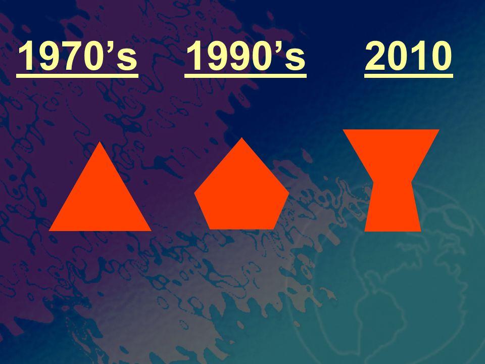 1970's 1990's 2010