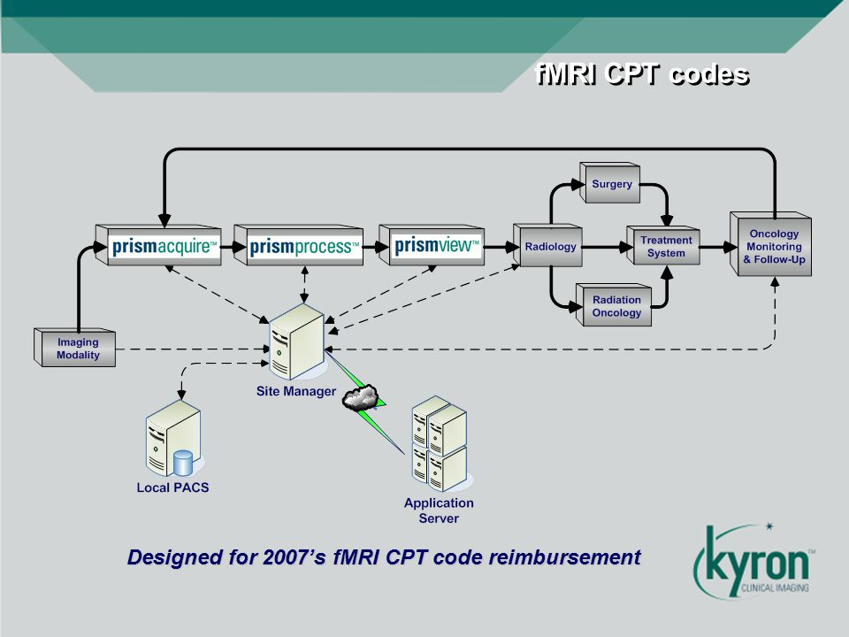 fMRI CPT codes Designed for 2007's fMRI CPT code reimbursement