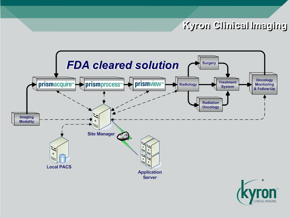 FDA cleared solution Kyron Clinical Imaging
