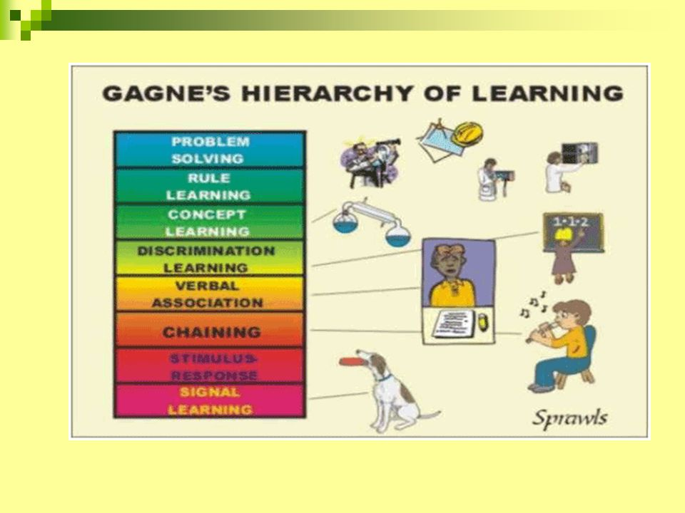 Gagne events of instruction Gaining and controlling attention Informing of expected outcome in clear specific terms Stimulating recall or reevaluate capacities and information Providing feedback and assessing terms and performance Making provisions for transferability of and ensuring retention o learned behavior
