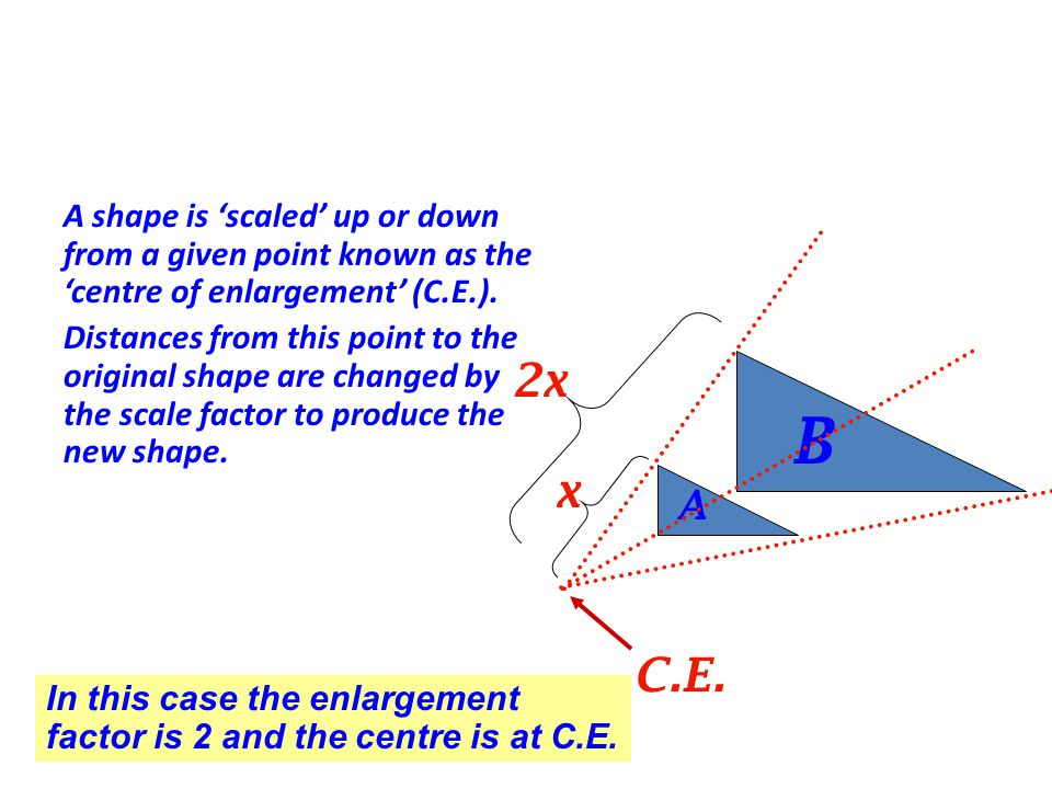A shape is 'scaled' up or down from a given point known as the 'centre of enlargement' (C.E.).
