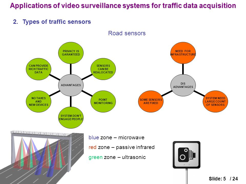 2.Types of traffic sensors Slide: 5 / 24 Road sensors ADVANTAGES PRIVACY IS GARANTEED SENSORS CAN BE REALOCATED POINT MONITORING SYSTEM DON'T ENGAGE PEOPLE NO TAXES AND NEW DEVICES CAN PROVIDE RICH TRAFFIC DATA DIS ADVANTAGES NEED FOR INFRASTRUCTURE SYSTEM NEED LARGE COUNT OF SENSORS SOME SENSORS ARE FIXED blue zone – microwave red zone – passive infrared green zone – ultrasonic Applications of video surveillance systems for traffic data acquisition