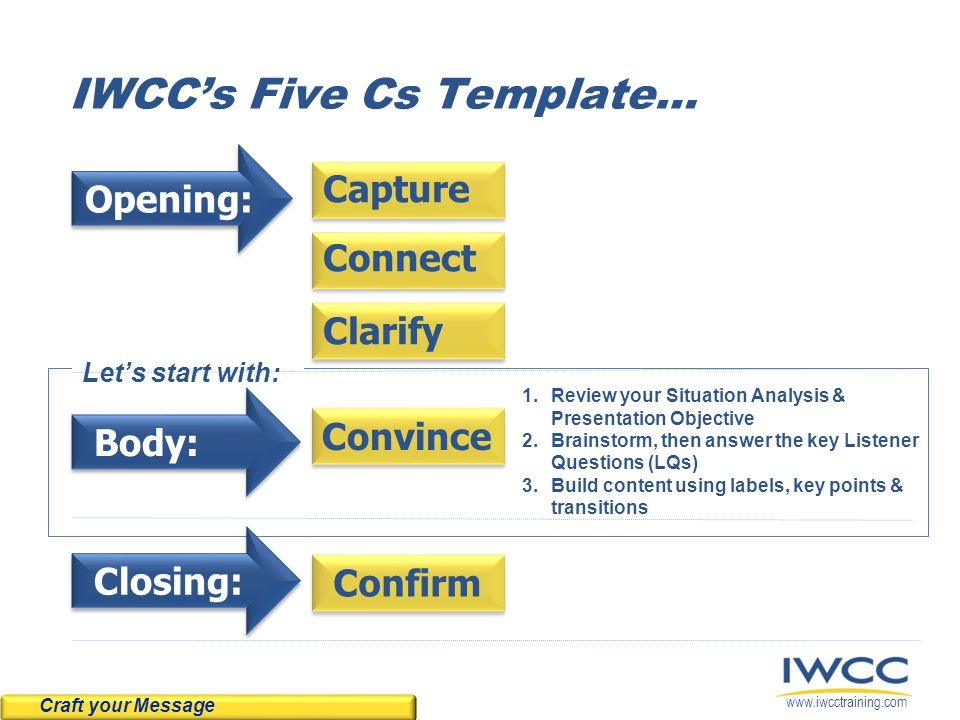 www.iwcctraining.com Let's start with: IWCC's Five Cs Template… Opening: Body: Convince Confirm Capture Connect Clarify Closing: 1.Review your Situation Analysis & Presentation Objective 2.Brainstorm, then answer the key Listener Questions (LQs) 3.Build content using labels, key points & transitions Craft your Message