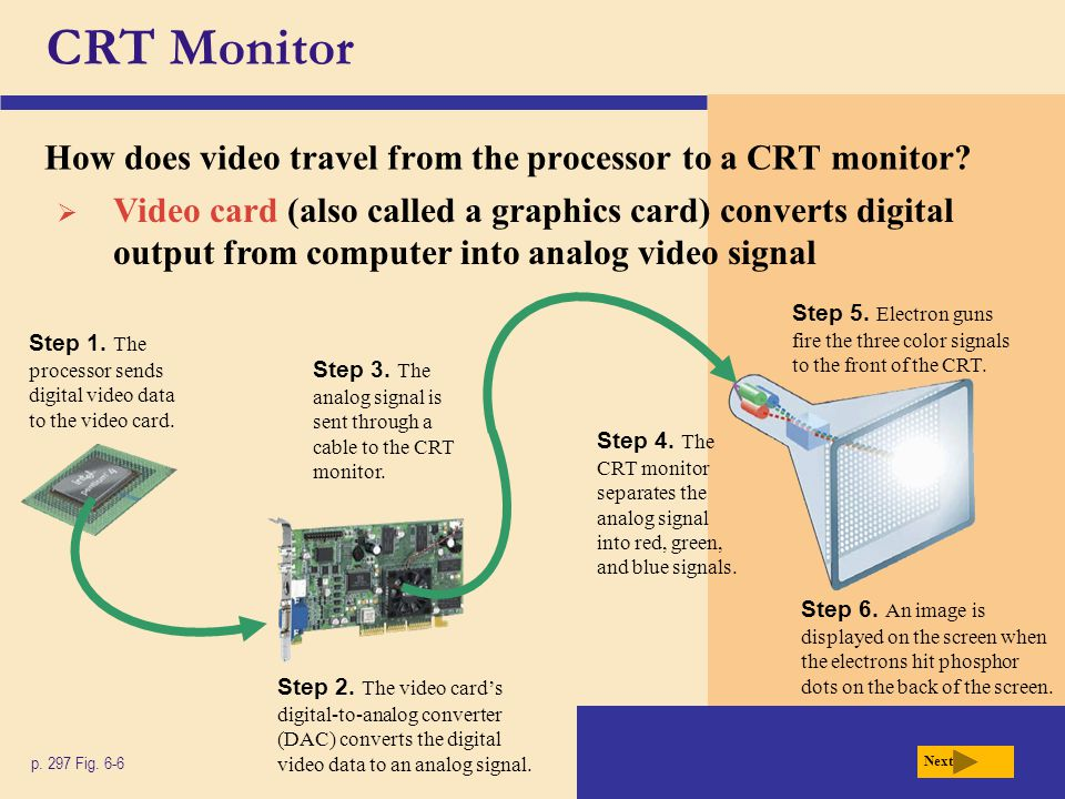 CRT Monitor How does video travel from the processor to a CRT monitor? p. 297 Fig. 6-6 Next Step 1. The processor sends digital video data to the vide