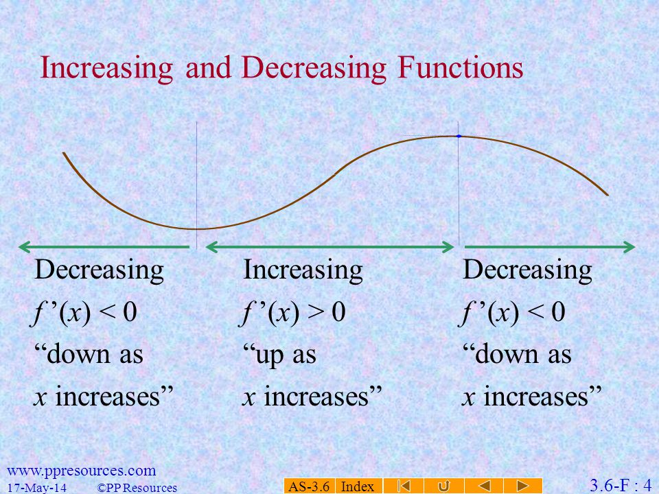AS-3.6 Index 3.6-F : 4 17-May-14 www.ppresources.com ©PP Resources Decreasing f '(x) < 0 down as x increases Increasing and Decreasing Functions Increasing f '(x) > 0 up as x increases Decreasing f '(x) < 0 down as x increases