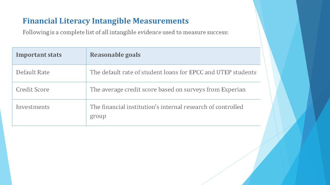 Financial Literacy Intangible Measurements Following is a complete list of all intangible evidence used to measure success: