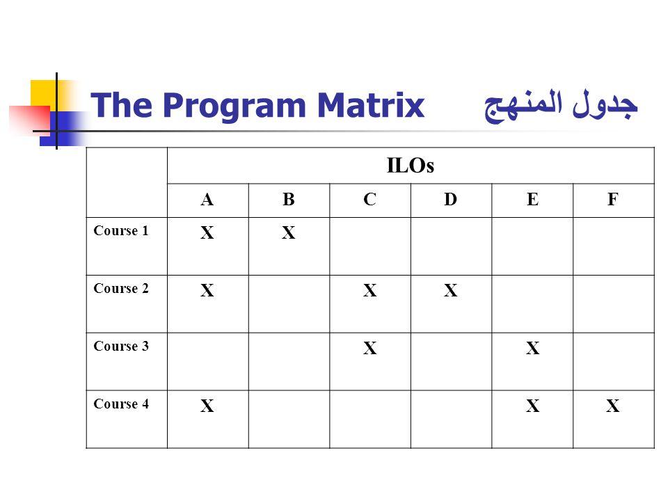 The Program Matrix جدول المنهج ILOs FEDCBA XX Course 1 XXX Course 2 XX Course 3 XXX Course 4