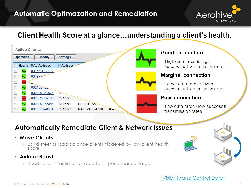 © 2011 Aerohive Networks CONFIDENTIAL Client Health Score at a glance…understanding a client's health. Automatic Optimazation and Remediation Automati