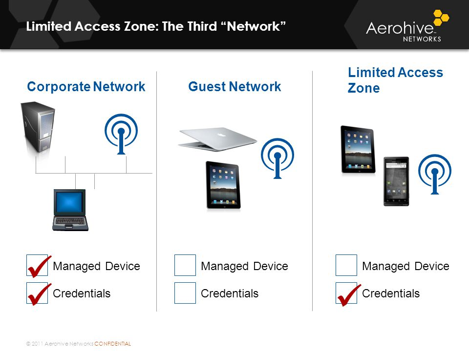 © 2011 Aerohive Networks CONFIDENTIAL Limited Access Zone: The Third Network Limited Access Zone Corporate Network Managed Device Credentials Guest Network Managed Device Credentials Managed Device Credentials
