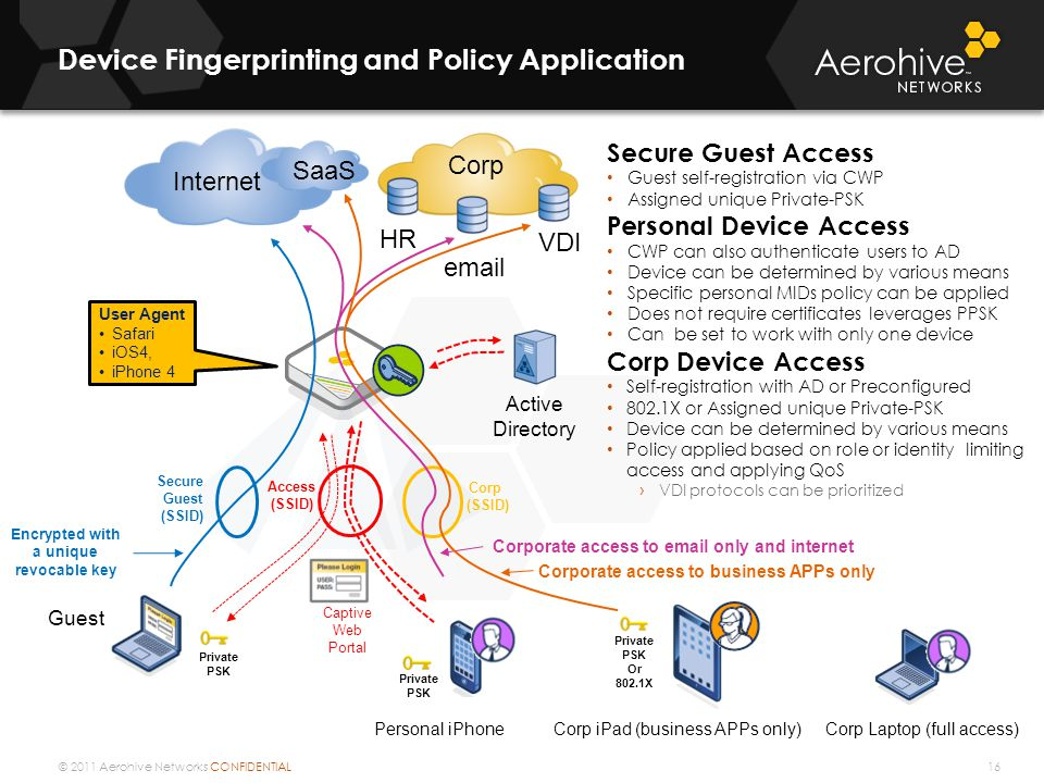 © 2011 Aerohive Networks CONFIDENTIAL Device Fingerprinting and Policy Application 16 Internet Corp HR email VDI Active Directory Guest Secure Guest (SSID) Access (SSID) Corp (SSID) Private PSK Corp Laptop (full access) Personal iPhone Encrypted with a unique revocable key Corporate access to email only and internet Captive Web Portal User Agent Safari iOS4, iPhone 4 Secure Guest Access Guest self-registration via CWP Assigned unique Private-PSK Personal Device Access CWP can also authenticate users to AD Device can be determined by various means Specific personal MIDs policy can be applied Does not require certificates leverages PPSK Can be set to work with only one device Corp Device Access Self-registration with AD or Preconfigured 802.1X or Assigned unique Private-PSK Device can be determined by various means Policy applied based on role or identity limiting access and applying QoS › VDI protocols can be prioritized Corp iPad (business APPs only) Private PSK Or 802.1X SaaS Corporate access to business APPs only