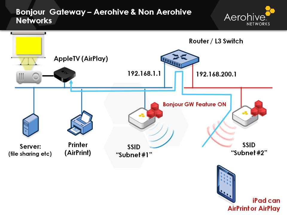 © 2011 Aerohive Networks CONFIDENTIAL Bonjour Gateway – Aerohive & Non Aerohive Networks 19 Router / L3 Switch 192.168.1.1 192.168.200.1 iPad can AirP