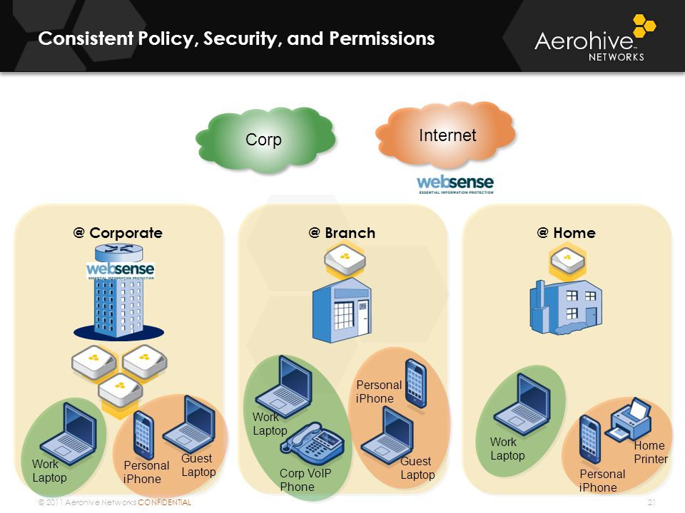 © 2011 Aerohive Networks CONFIDENTIAL Internet Consistent Policy, Security, and Permissions 21 Corp @ Home Home Printer Work Laptop Personal iPhone @