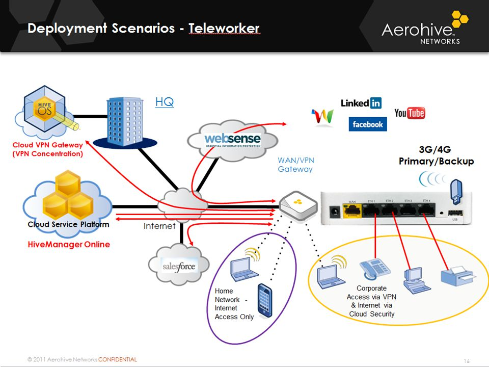 © 2011 Aerohive Networks CONFIDENTIAL Internet HiveManager Online HQ WAN/VPN Gateway Cloud VPN Gateway (VPN Concentration) Cloud Service Platform Deployment Scenarios - Teleworker 23 Corporate Access via VPN & Internet via Cloud Security Home Network - Internet Access Only 3G/4G Primary/Backup Corporate Access Guest Access Deployment Scenarios – Small Branch