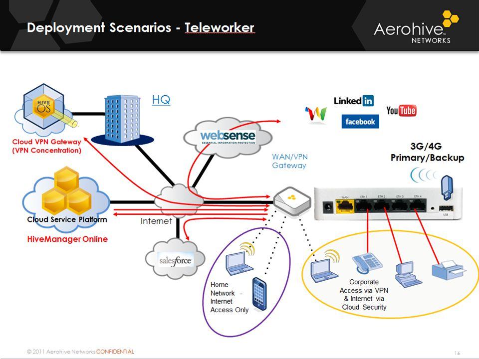 © 2011 Aerohive Networks CONFIDENTIAL Internet HiveManager Online HQ WAN/VPN Gateway Cloud VPN Gateway (VPN Concentration) Cloud Service Platform Depl