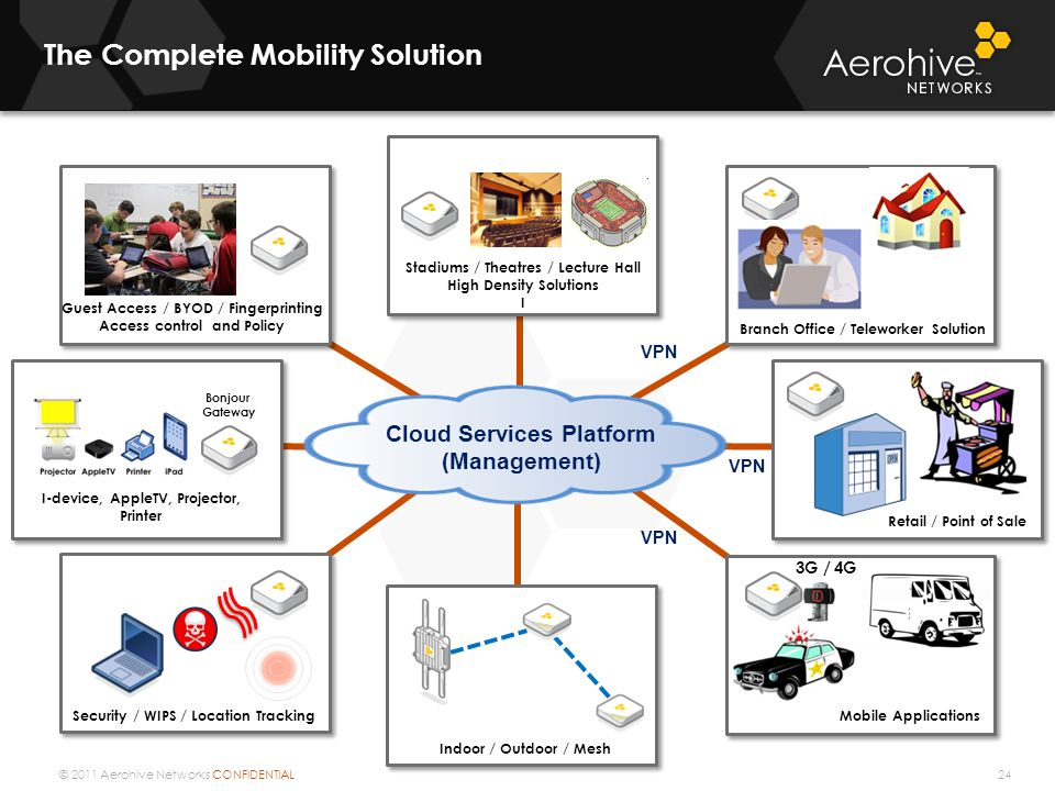 © 2011 Aerohive Networks CONFIDENTIAL The Complete Mobility Solution 24 Branch Office / Teleworker Solution VPN Mobile Applications VPN Retail / Point