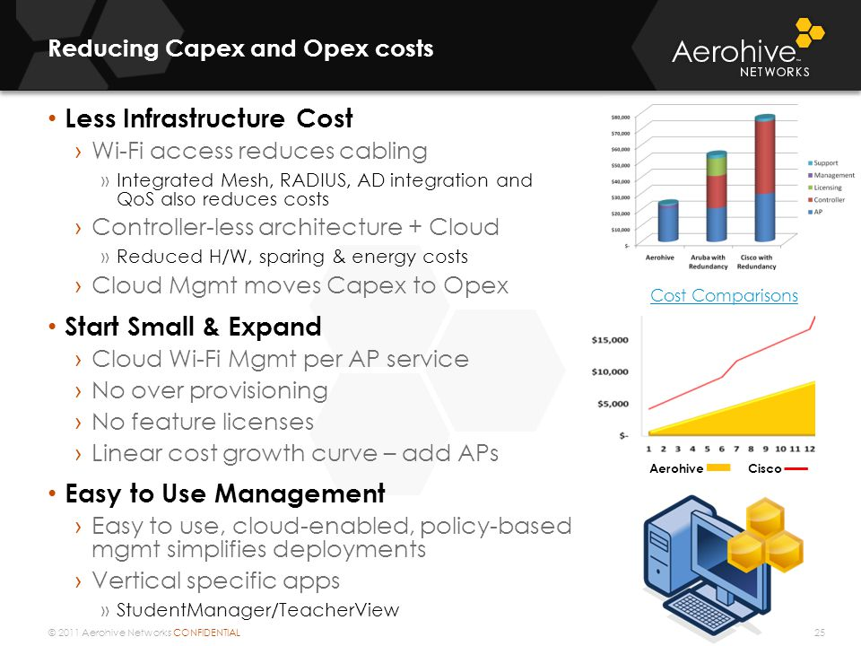 © 2011 Aerohive Networks CONFIDENTIAL Reducing Capex and Opex costs 25 Less Infrastructure Cost › Wi-Fi access reduces cabling »Integrated Mesh, RADIU