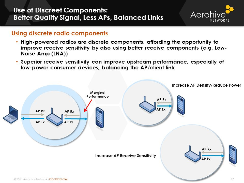 © 2011 Aerohive Networks CONFIDENTIAL Use of Discreet Components: Better Quality Signal, Less APs, Balanced Links Using discrete radio components High-powered radios are discrete components, affording the opportunity to improve receive sensitivity by also using better receive components (e.g.