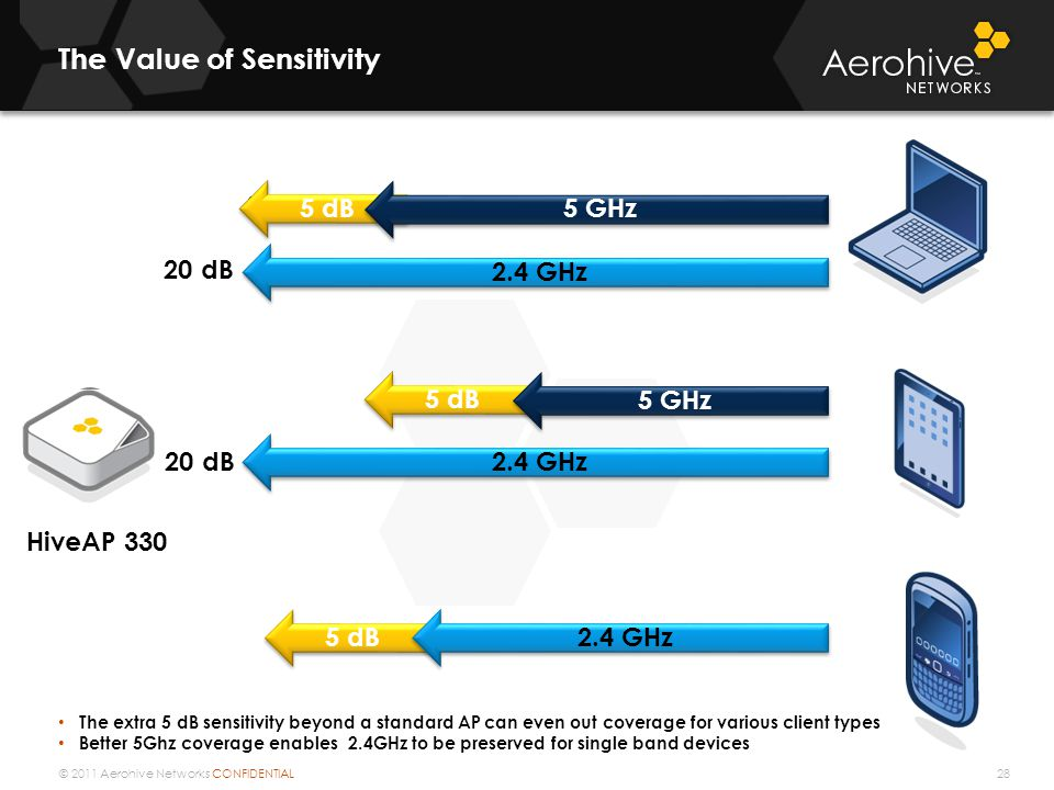 © 2011 Aerohive Networks CONFIDENTIAL The Value of Sensitivity The extra 5 dB sensitivity beyond a standard AP can even out coverage for various client types Better 5Ghz coverage enables 2.4GHz to be preserved for single band devices 20 dB 2.4 GHz 8 -10 dB 15 -17 dB 10 – 15 dB HiveAP 320 HiveAP 330 5 dB 5 GHz 2.4 GHz 28