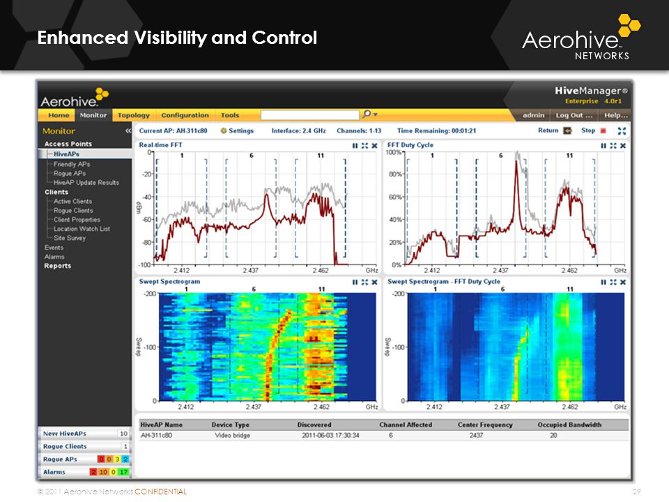 © 2011 Aerohive Networks CONFIDENTIAL Enhanced Visibility and Control 29