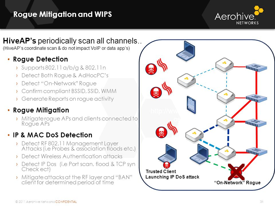 © 2011 Aerohive Networks CONFIDENTIAL Rogue Mitigation and WIPS 31 Rogue Detection › Supports 802.11 a/b/g & 802.11n › Detect Both Rogue & AdHocPC's ›