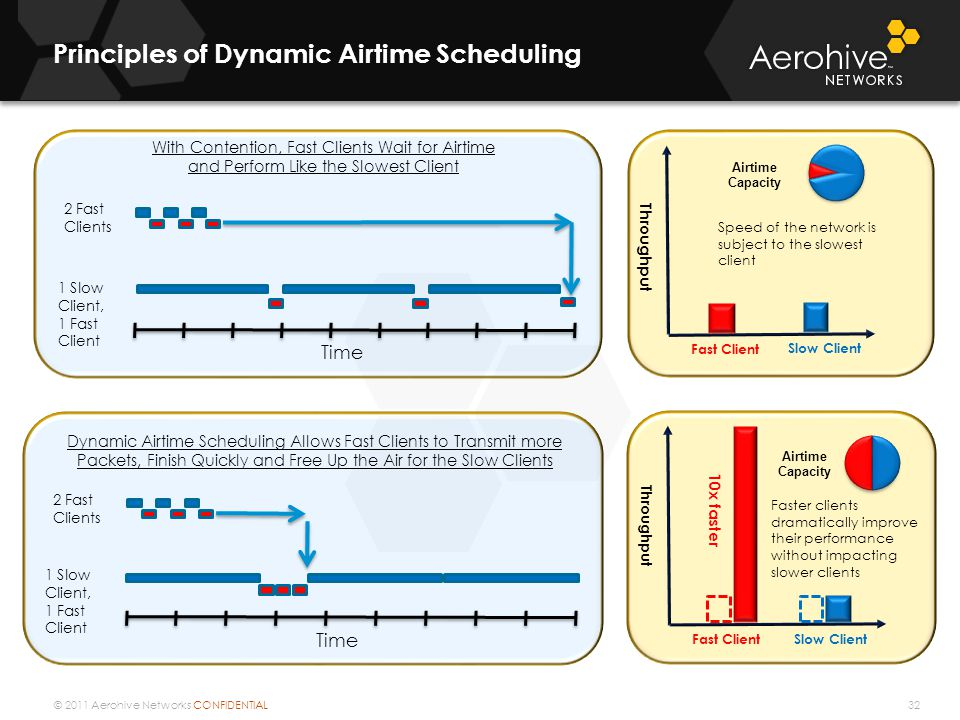© 2011 Aerohive Networks CONFIDENTIAL Time 2 Fast Clients 1 Slow Client, 1 Fast Client With Contention, Fast Clients Wait for Airtime and Perform Like