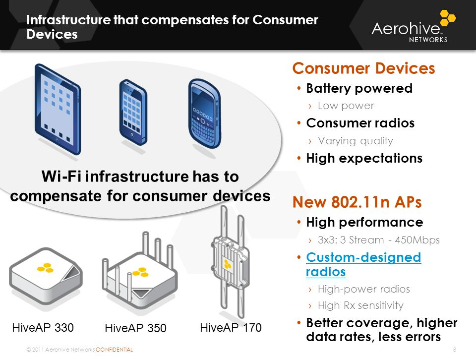 © 2011 Aerohive Networks CONFIDENTIAL Consumer Devices Battery powered › Low power Consumer radios › Varying quality High expectations New 802.11n APs