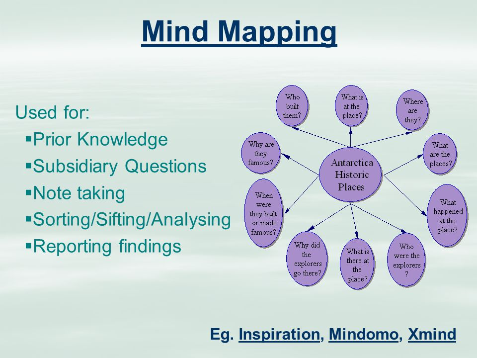 Mind Mapping Used for:  Prior Knowledge  Subsidiary Questions  Note taking  Sorting/Sifting/Analysing  Reporting findings Eg.
