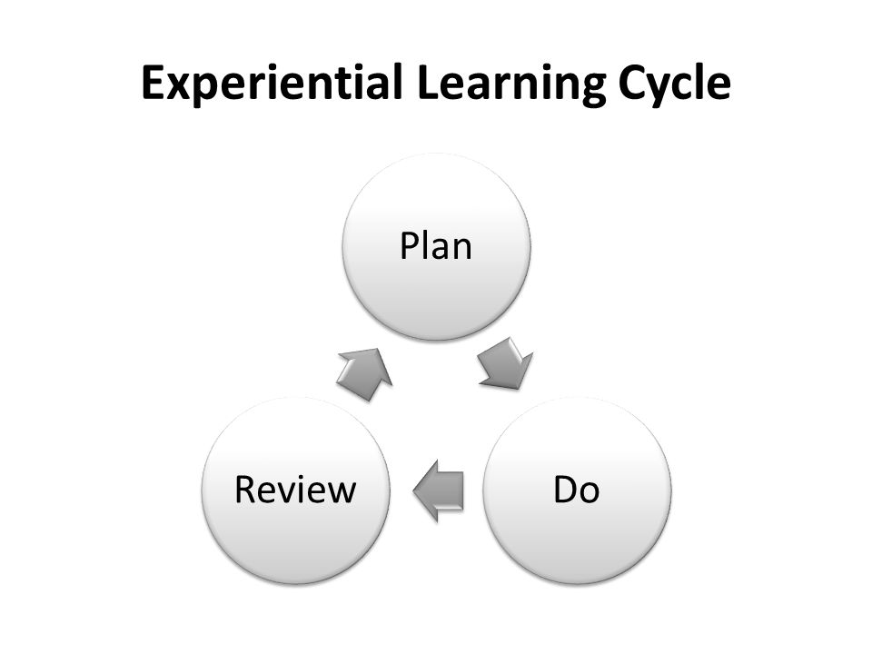 Experiential Learning Cycle PlanDoReview