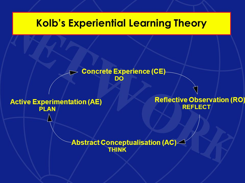 Kolb's Experiential Learning Theory Concrete Experience (CE) DO Reflective Observation (RO) REFLECT Active Experimentation (AE) PLAN Abstract Conceptualisation (AC) THINK